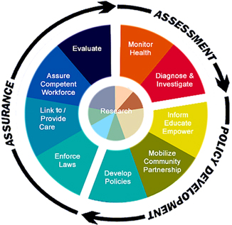 explain the implementation methods for health promotion that encompasses all areas of nursing 4 explain the implementation methods for health promotion that encompasses all areas of nursing 5 compare the three levels of health promotion prevention.
